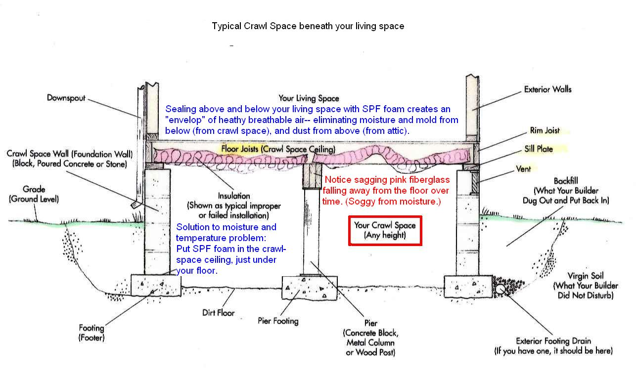 Crawl space ceiling ceiling systems for Crawl space foundation