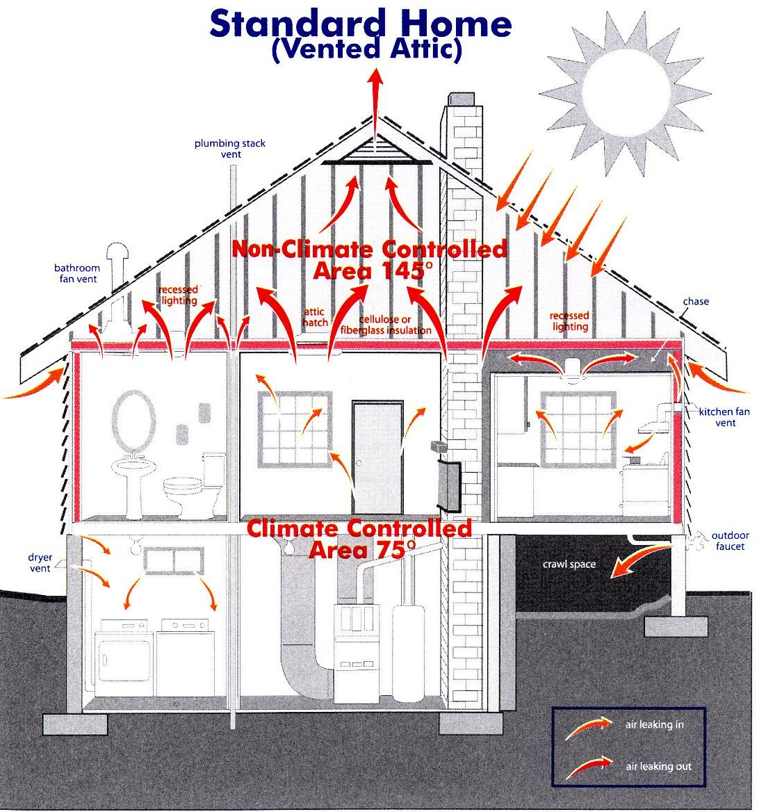 Hot Roof System